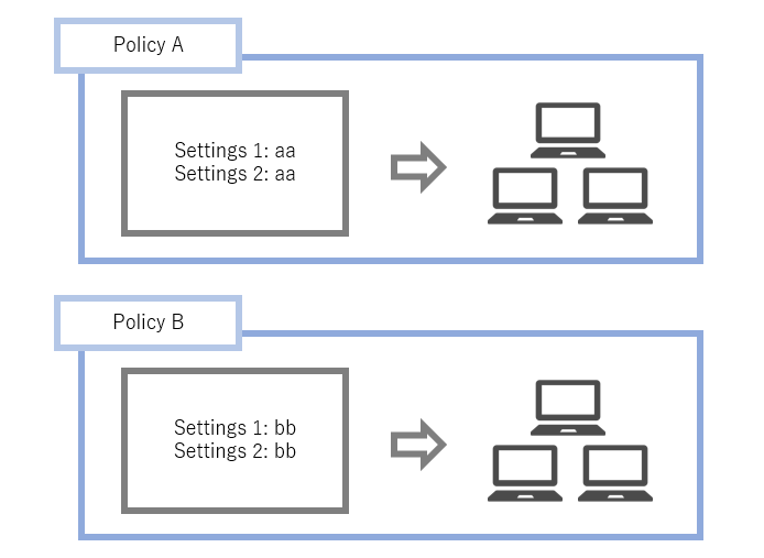 Group Policy Overview
